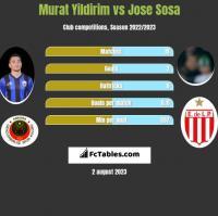 Murat Yildirim vs Jose Sosa h2h player stats