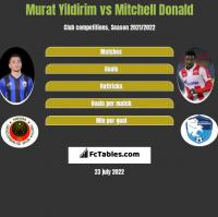 Murat Yildirim vs Mitchell Donald h2h player stats