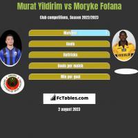 Murat Yildirim vs Moryke Fofana h2h player stats