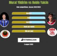 Murat Yildirim vs Robin Yalcin h2h player stats
