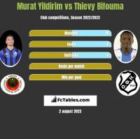 Murat Yildirim vs Thievy Bifouma h2h player stats