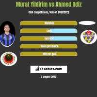 Murat Yildirim vs Ahmed Ildiz h2h player stats