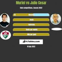 Muriel vs Julio Cesar h2h player stats