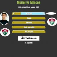 Muriel vs Marcos h2h player stats