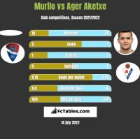 Murilo vs Ager Aketxe h2h player stats