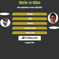 Murilo vs Ailton h2h player stats