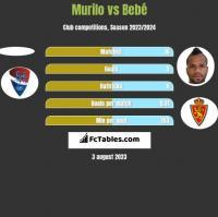 Murilo vs Bebé h2h player stats