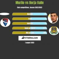 Murilo vs Borja Valle h2h player stats