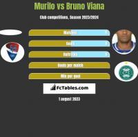 Murilo vs Bruno Viana h2h player stats