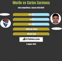 Murilo vs Carlos Carmona h2h player stats