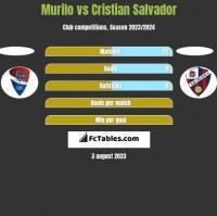 Murilo vs Cristian Salvador h2h player stats