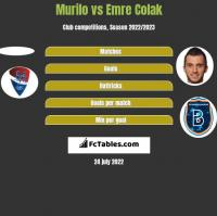 Murilo vs Emre Colak h2h player stats