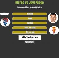 Murilo vs Javi Fuego h2h player stats