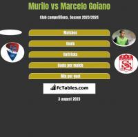 Murilo vs Marcelo Goiano h2h player stats