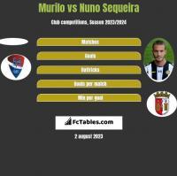 Murilo vs Nuno Sequeira h2h player stats