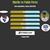 Murilo vs Pablo Perez h2h player stats