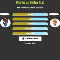 Murilo vs Pedro Diaz h2h player stats