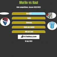 Murilo vs Raul h2h player stats