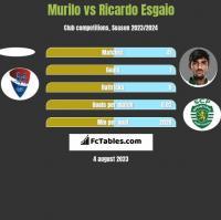 Murilo vs Ricardo Esgaio h2h player stats