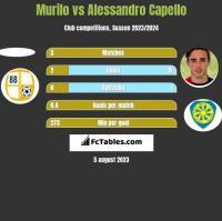 Murilo vs Alessandro Capello h2h player stats