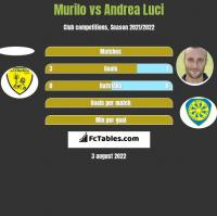 Murilo vs Andrea Luci h2h player stats