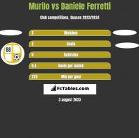 Murilo vs Daniele Ferretti h2h player stats