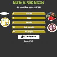 Murilo vs Fabio Mazzeo h2h player stats