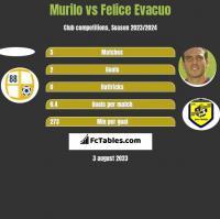 Murilo vs Felice Evacuo h2h player stats