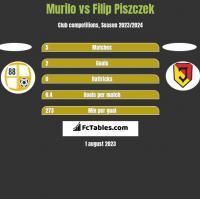 Murilo vs Filip Piszczek h2h player stats