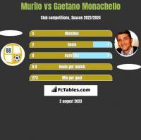 Murilo vs Gaetano Monachello h2h player stats