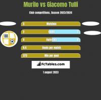 Murilo vs Giacomo Tulli h2h player stats