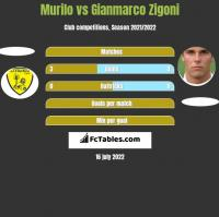 Murilo vs Gianmarco Zigoni h2h player stats