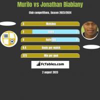 Murilo vs Jonathan Biabiany h2h player stats