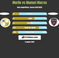 Murilo vs Manuel Marras h2h player stats