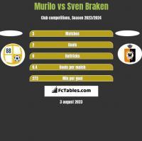 Murilo vs Sven Braken h2h player stats
