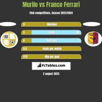 Murilo vs Franco Ferrari h2h player stats