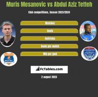 Muris Mesanovic vs Abdul Aziz Tetteh h2h player stats