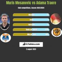 Muris Mesanovic vs Adama Traore h2h player stats