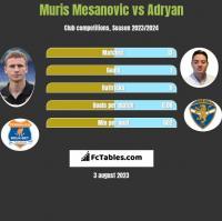 Muris Mesanovic vs Adryan h2h player stats