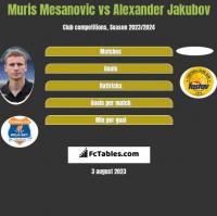 Muris Mesanovic vs Alexander Jakubov h2h player stats