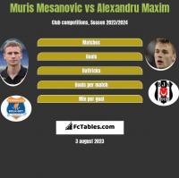 Muris Mesanovic vs Alexandru Maxim h2h player stats