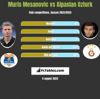 Muris Mesanovic vs Alpaslan Ozturk h2h player stats