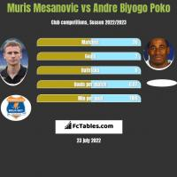 Muris Mesanovic vs Andre Biyogo Poko h2h player stats