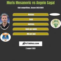 Muris Mesanovic vs Angelo Sagal h2h player stats