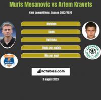 Muris Mesanovic vs Artem Kravets h2h player stats
