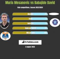 Muris Mesanovic vs Babajide David h2h player stats