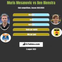 Muris Mesanovic vs Ben Rienstra h2h player stats