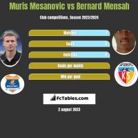 Muris Mesanovic vs Bernard Mensah h2h player stats