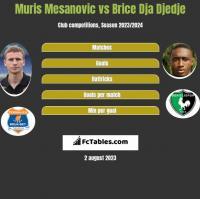 Muris Mesanovic vs Brice Dja Djedje h2h player stats