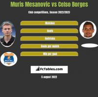 Muris Mesanovic vs Celso Borges h2h player stats